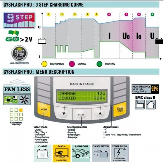GYSFLASH 50.12HF (029088) Автоматическое инверторное микропроцессорное зарядное устройство